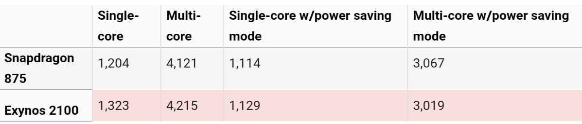 Apple всех обманула. уникальный 5-нм процессор а14 не выдерживает конкуренции со старыми чипами