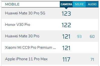 Honor разработает флагманский смартфон на базе qualcomm snapdragon