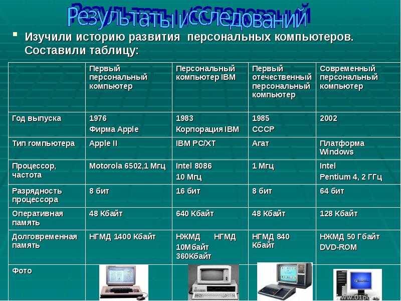 Упражнения по sql: найти производителей компьютерной техники, у которых нет моделей пк, не представленных в таблице pc.
