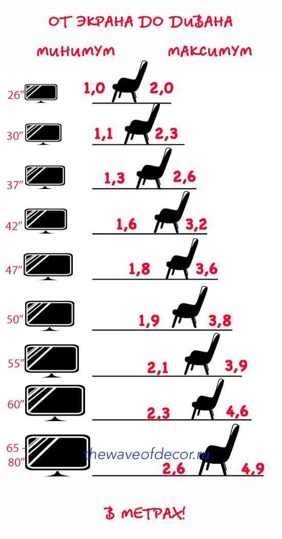Расстояние до телевизора в зависимости от диагонали: как рассчитать