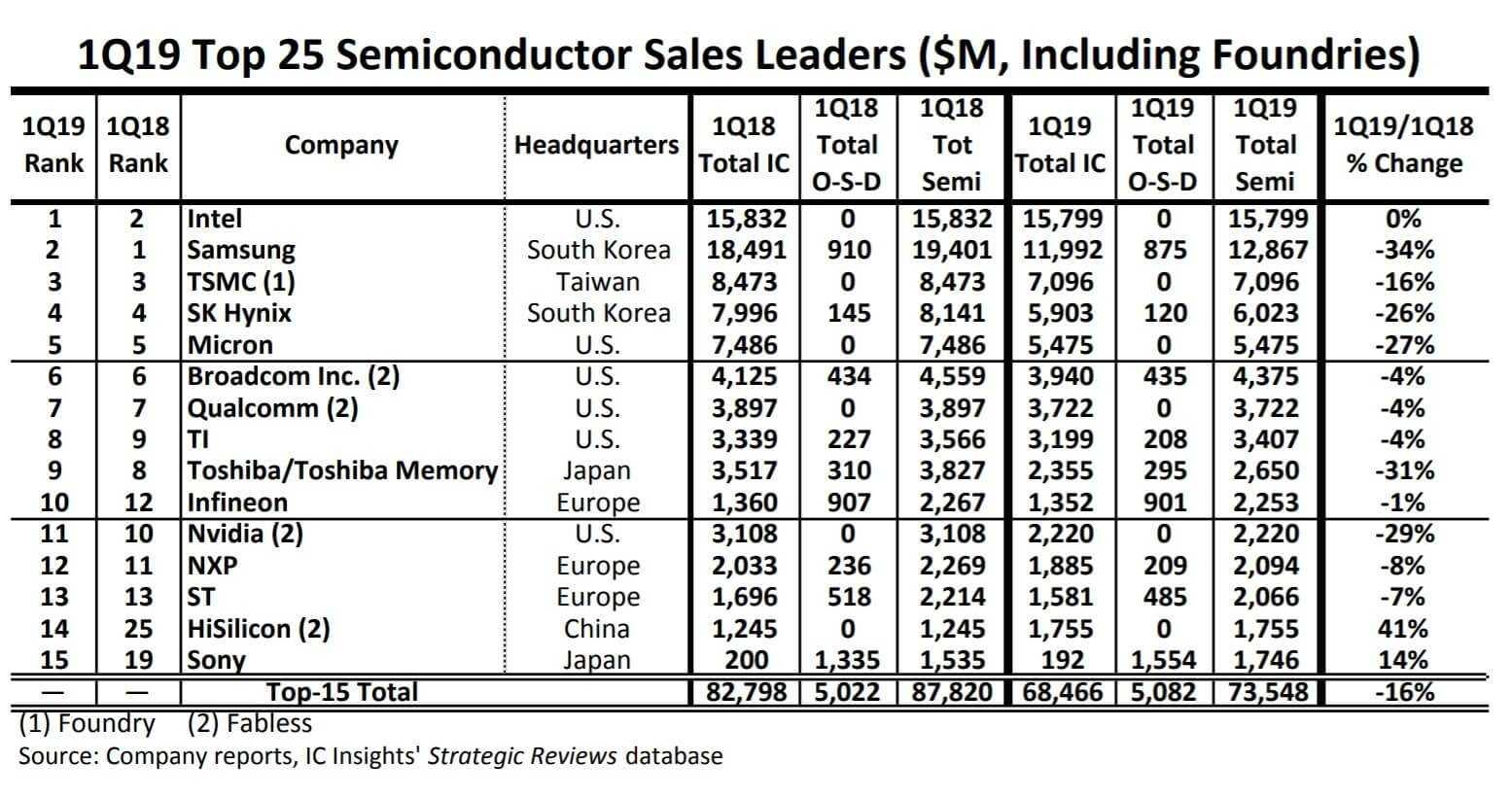 Intel больше не лидер. крупнейшим в мире производителем процессоров стала tsmc