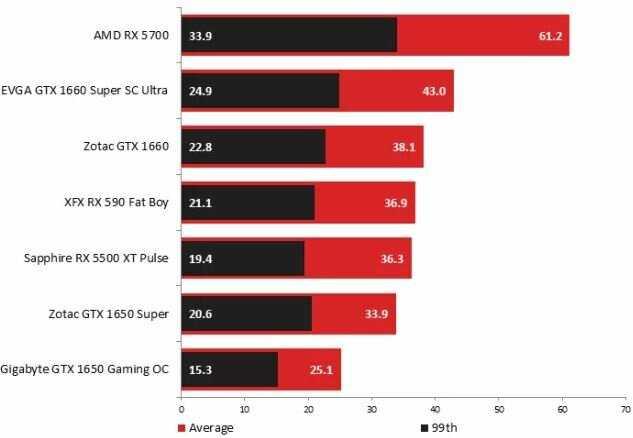 Как дешево прокачать ноутбук внешней видеокартой