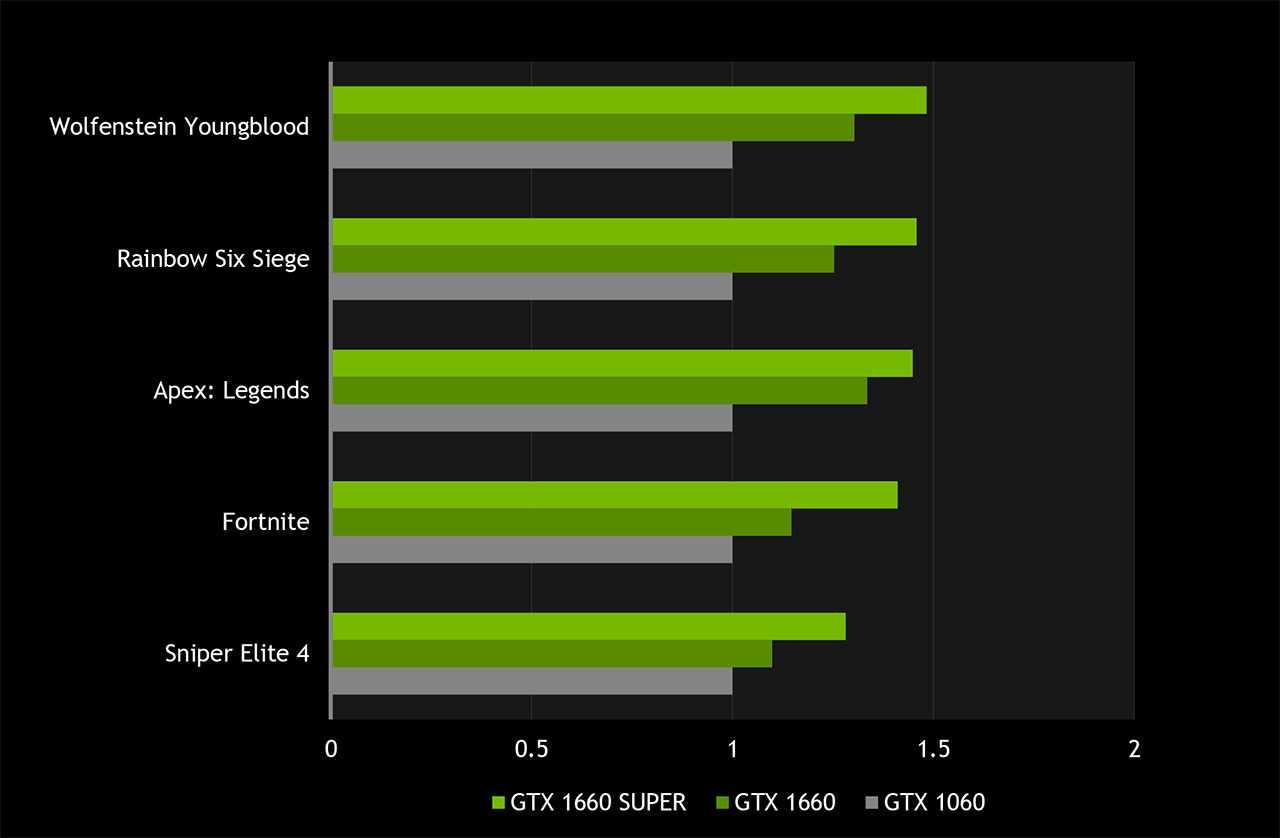Сравнительное тестирование 9 версий geforce gtx 1660 super: доплатить нельзя сэкономить / видеокарты