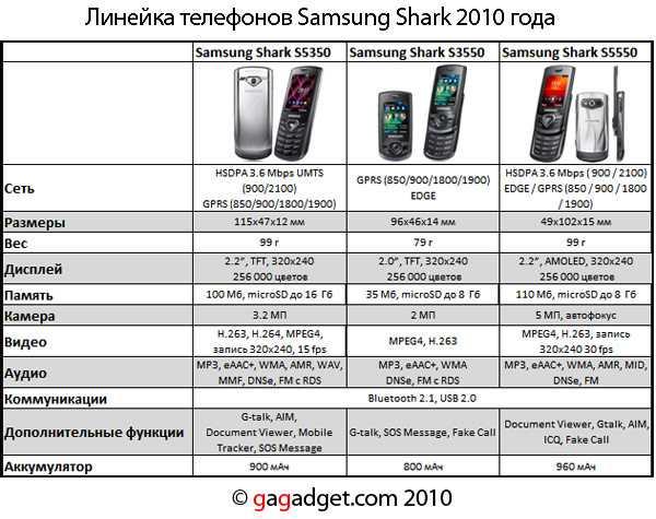 Рейтинг лучших смартфонов samsung 2020 (декабрь).