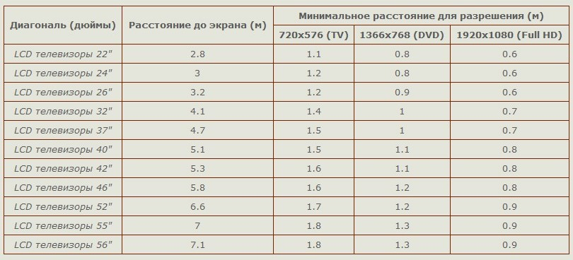 Как правильно определить расстояние до телевизора в зависимости от диагонали