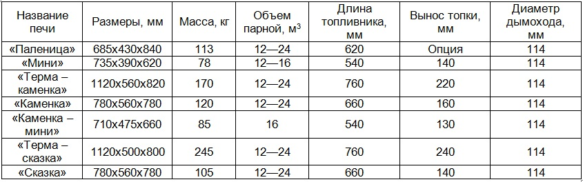 Печь для бани на газу: рейтинг топ-10 банных печек для русских и финских бань