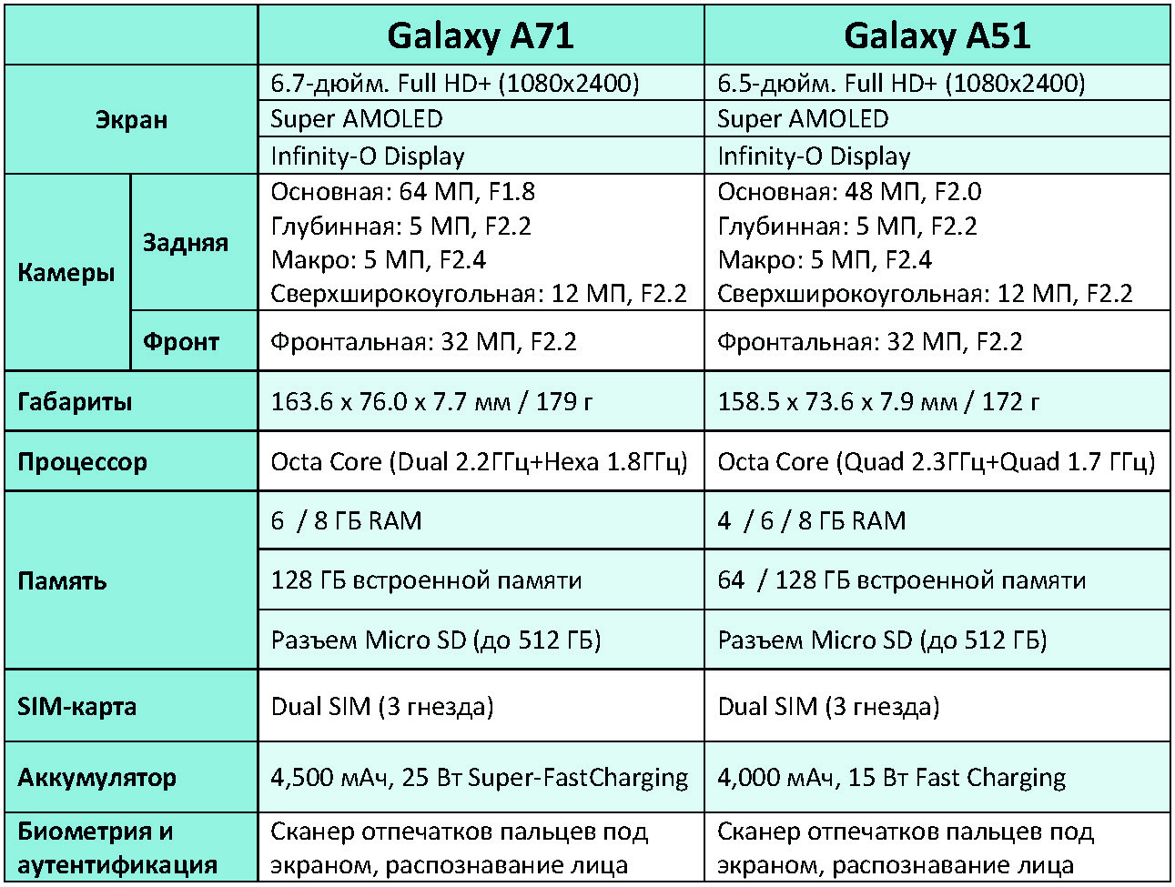 Какие устройства samsung поддерживают 5g. смартфоны, планшеты, ноутбуки