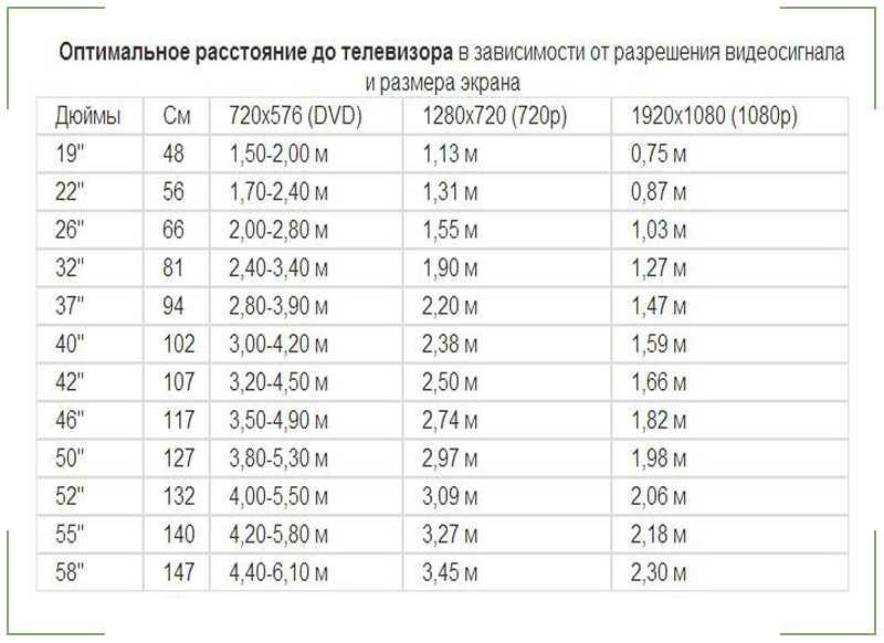 Как рассчитать диагональ телевизора для комнаты: формула