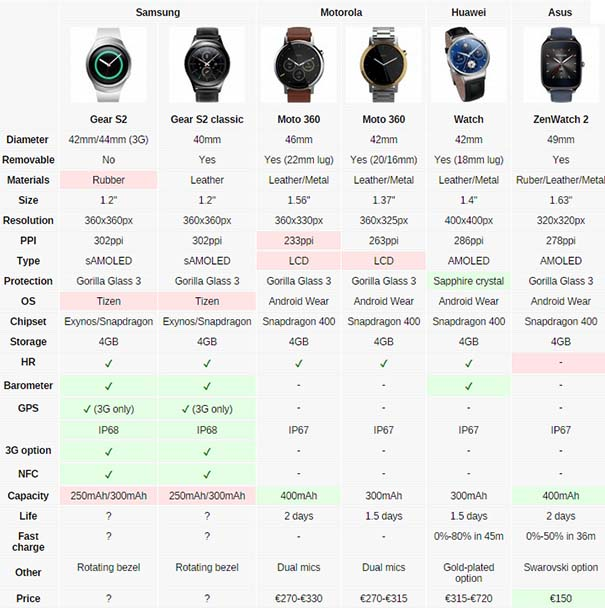 Huawei подтвердила выход первых смарт-часов на harmony os. что дальше?