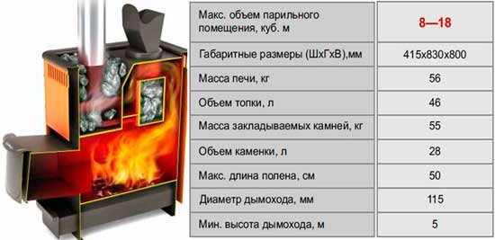 Рассказываем как правильно выбрать печь для бани
