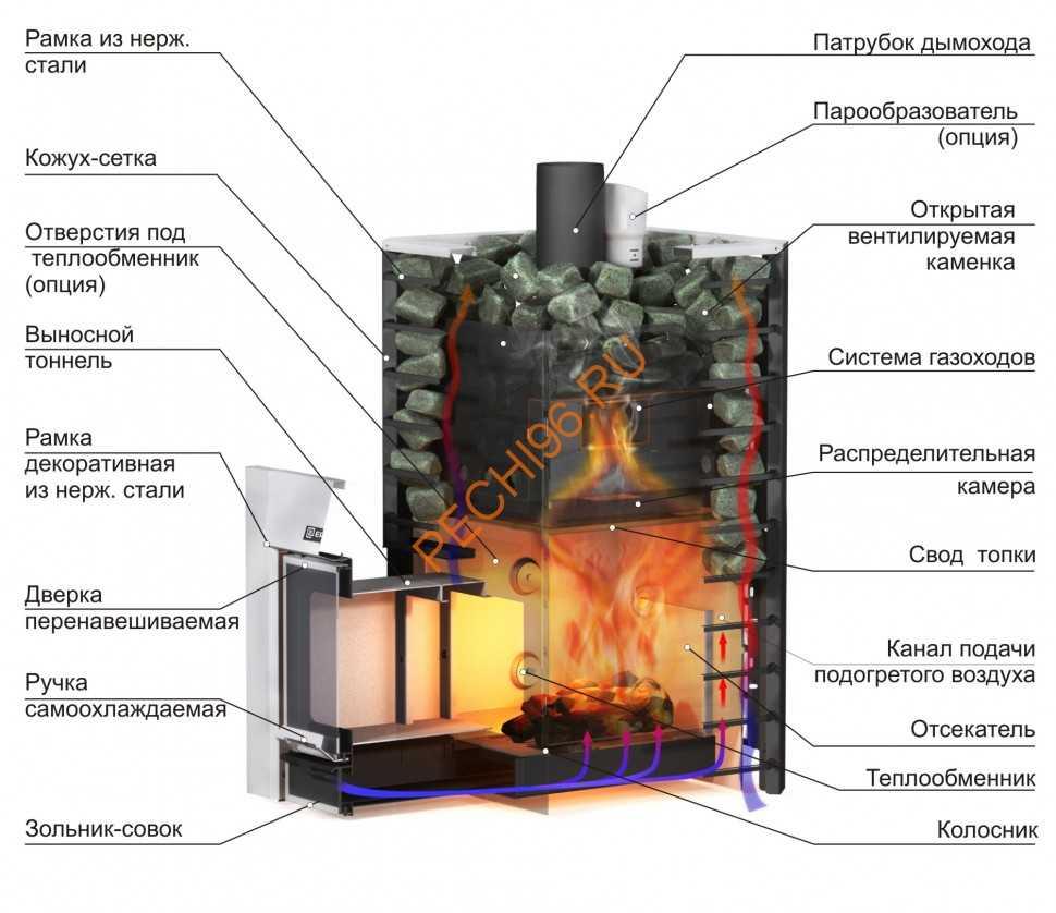 Преимущества электрической печи для бани, лучшие модели