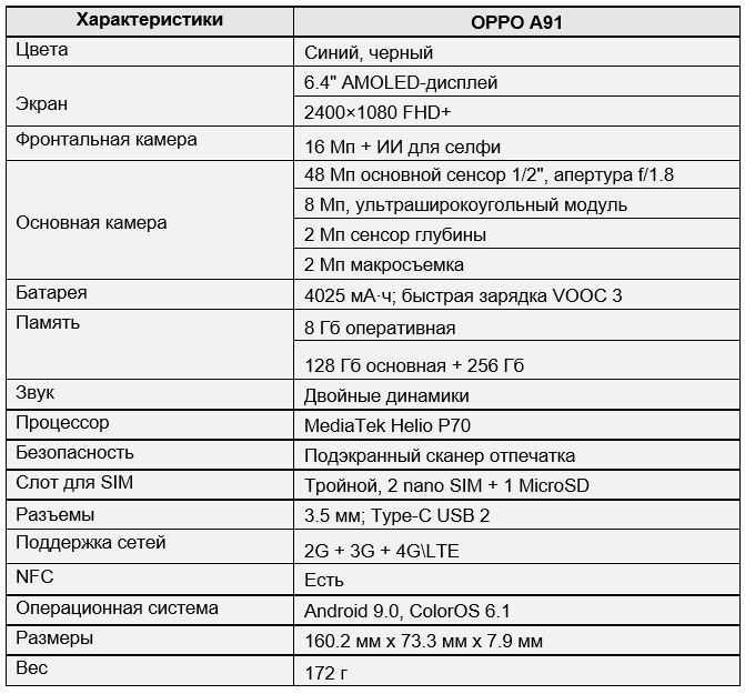 Видимо компания OPPO решила не останавливаться на выпущенных довольно успешных смартфонах A-класса Производитель решил расширить сегмент интересными но недорогими