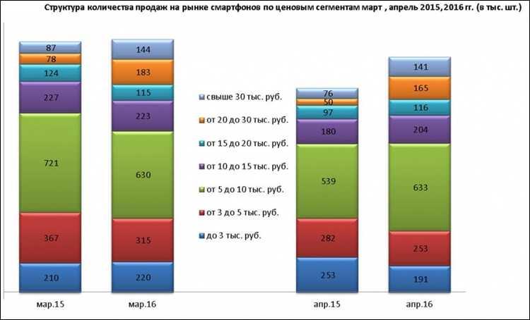 Взяли трубку: рынок смартфонов в мае вернулся к уровню прошлого года