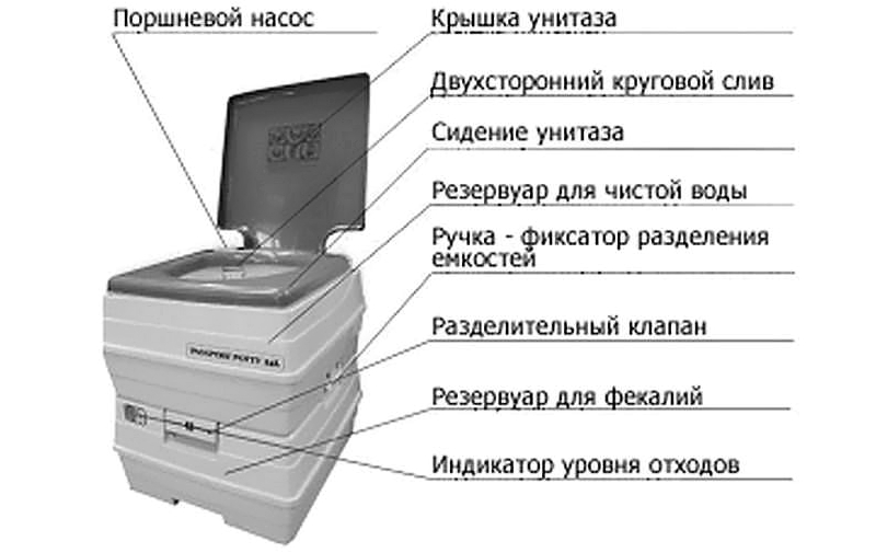 Биотуалет для дачи без запаха и откачки - как выбрать лучший и где купить с ценами и фото