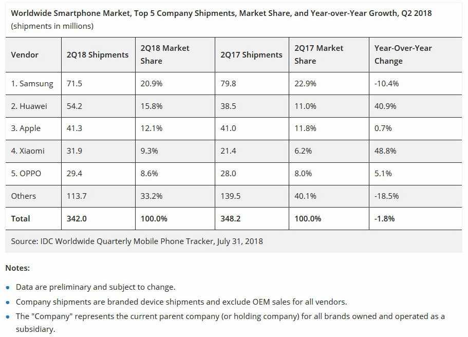 Взяли трубку: рынок смартфонов в мае вернулся к уровню прошлого года   статьи   известия