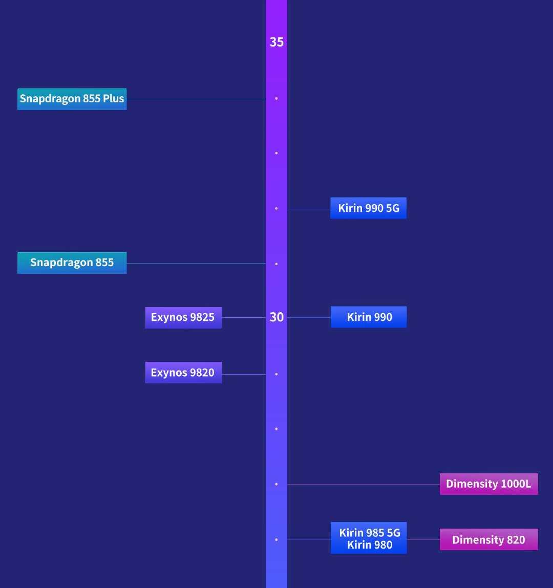 Утечка «спалила» график выхода многих новых процессоров snapdragon. когда ждать смартфоны? - androidinsider.ru