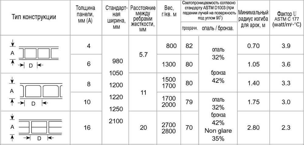 Какой поликарбонат выбрать для навеса: выбираем по параметрам тип поликарбоната для навеса