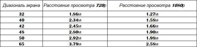 Как подобрать телевизор по размеру комнаты: таблица и правила расчета