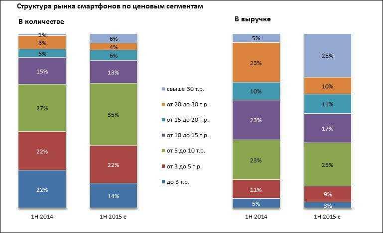 Россияне начали сметать с полок дорогие смартфоны