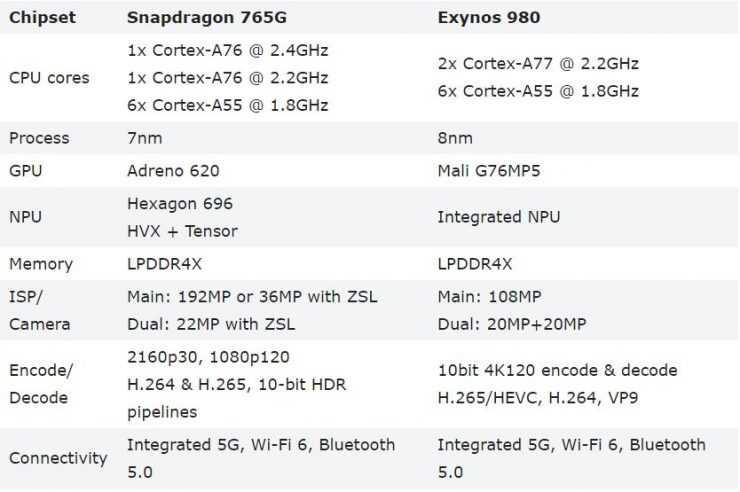 Раскрыта дата анонса флагманского чипа snapdragon 875g от qualcomm | новости. новости дня. новости украины 16 июля 2020 - телеграф