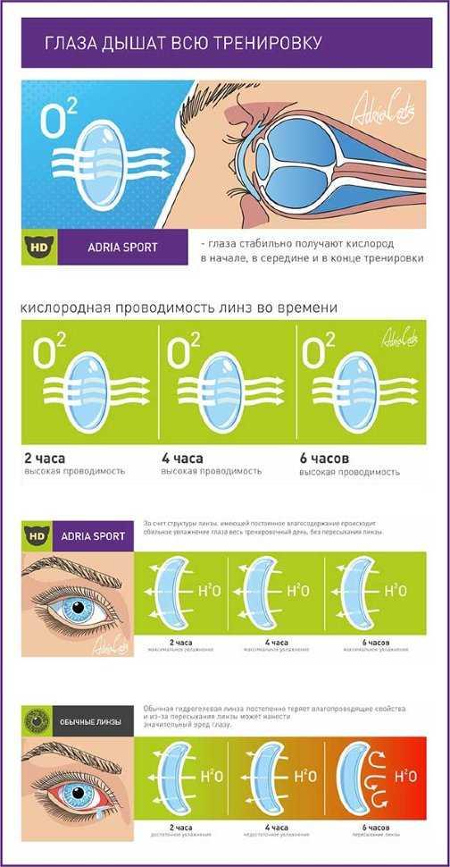 Какие линзы для глаз лучше