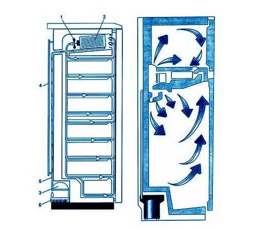 Все мы слышали такое понятие как - холодильник No Frost но мало кто знает что это такое и какие его главные достоинства и недостатки