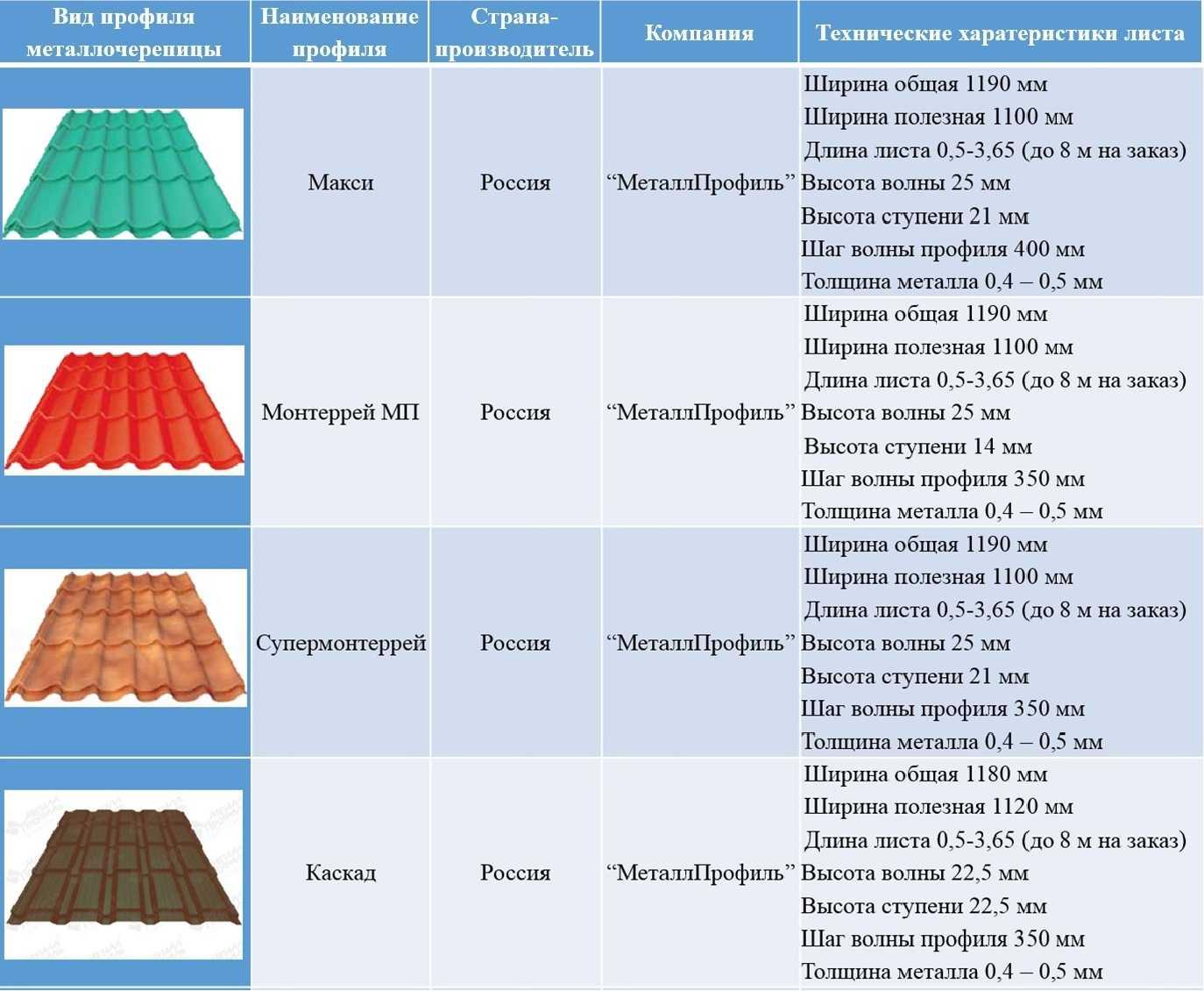 Как выбрать металлочерепицу + рейтинг лучших производителей