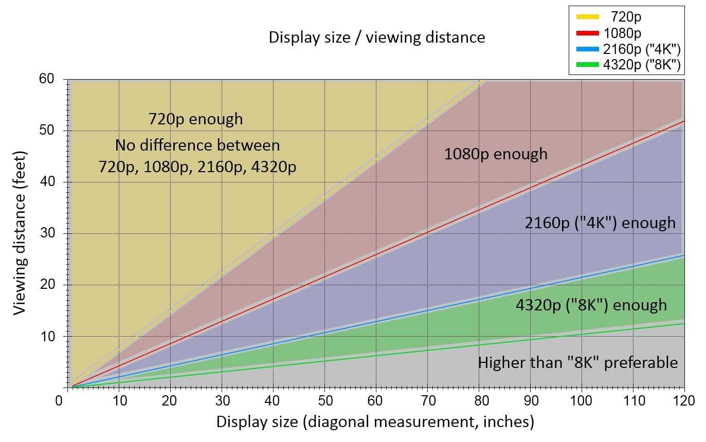 Как выбрать диагональ телевизора от расстояния в комнате