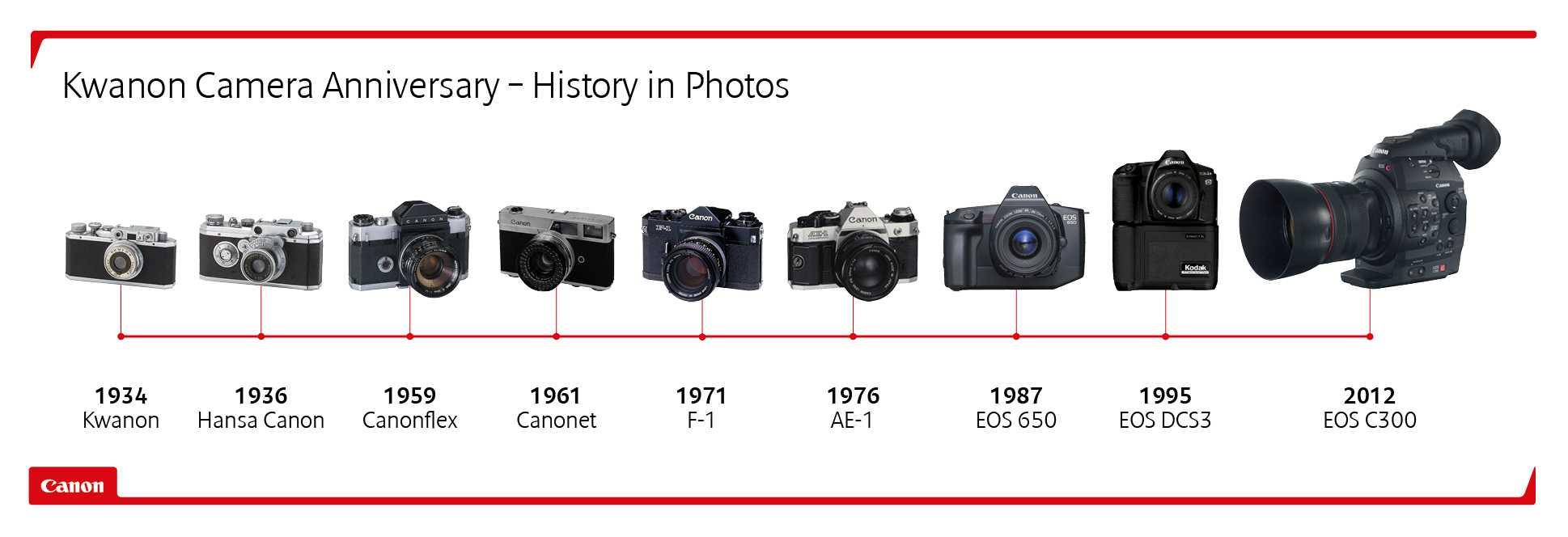 Лучшие фотоаппараты canon: свежий рейтинг