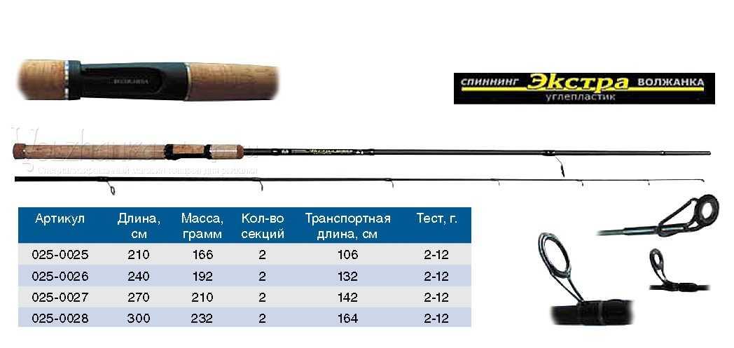Спиннинги на щуку и окуня: советы для успешной ловли