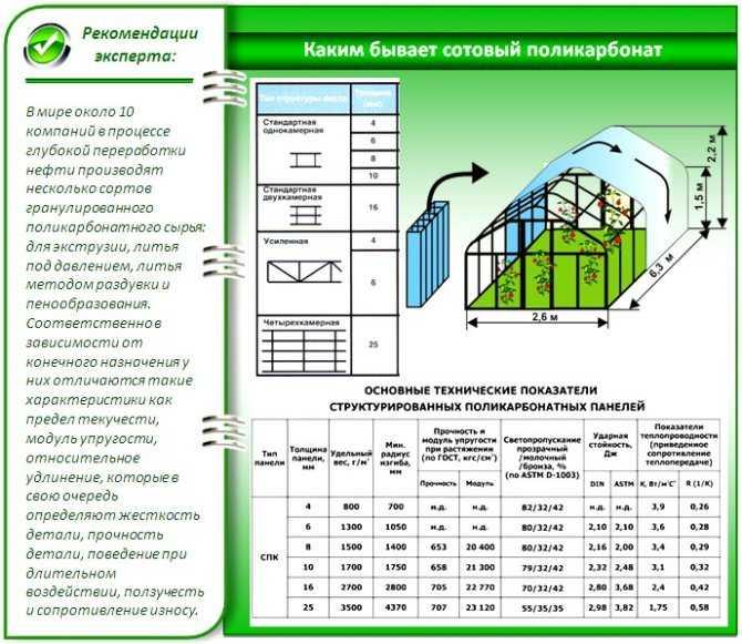 Читайте лично о том на какие критерии стоит опираться при выборе поликарбоната для оборудования навеса или же теплицы на участке
