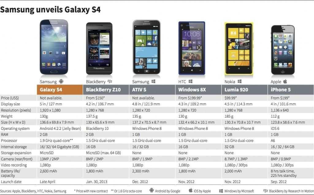 10 причин не приобретать смартфоны samsung - основные недостатки устройств южнокорейской компании - stevsky.ru - обзоры смартфонов, игры на андроид и на пк
