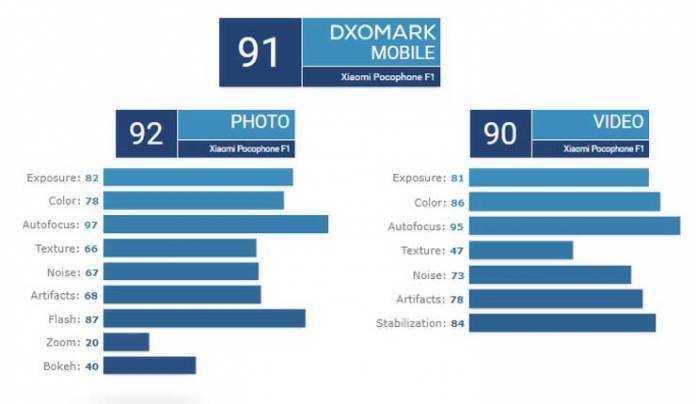 Почему не стоит доверять рейтингу камер dxomark. он просто продажный