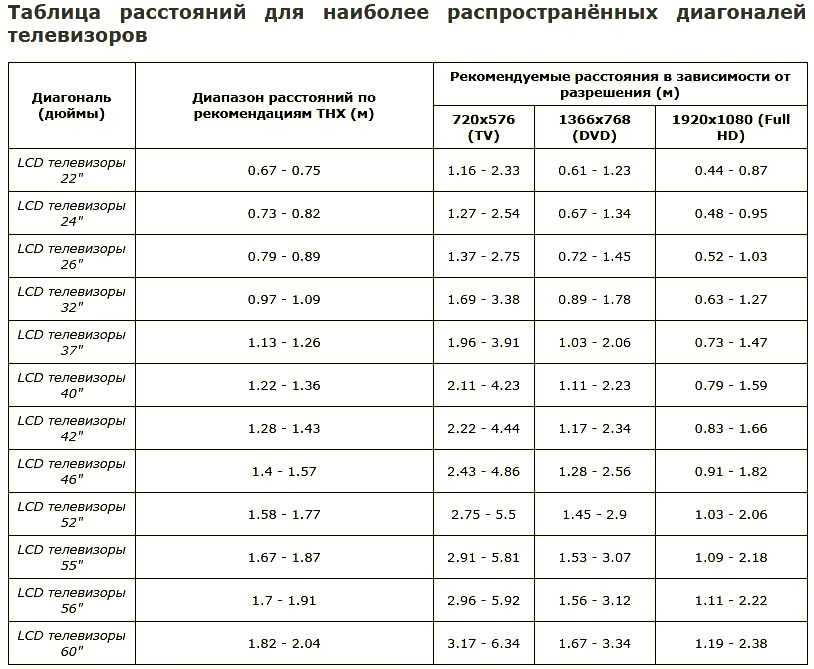 Диагональ телевизора: как правильно подобрать оптимальный размер для дома. лучшие параметры и соотношения