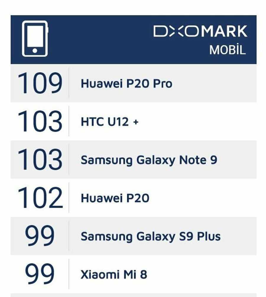 Xiaomi mi 10t и mi 10t pro: камера без дурной репутации и похвалы на dxomark