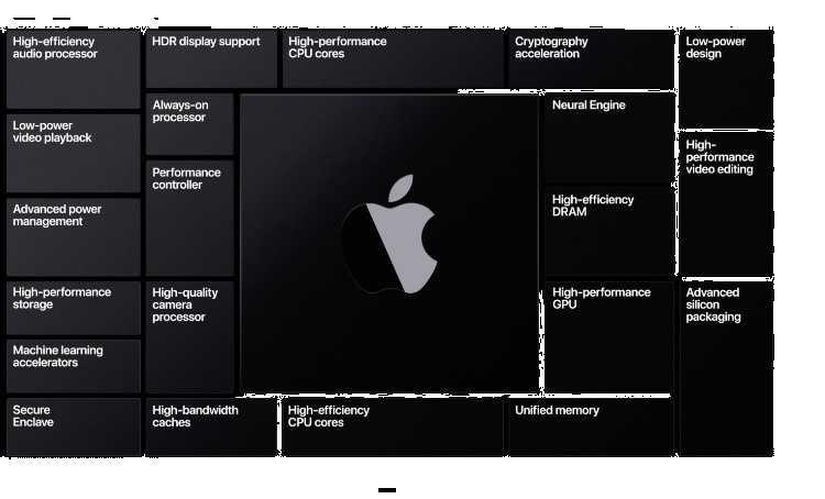 Каким должен быть идеальный macbook на arm? давайте обсудим