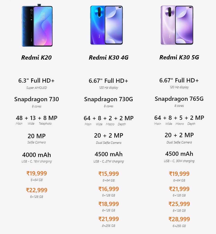 Обзор xiaomi redmi k30 ultra: характеристики, отзывы и фото