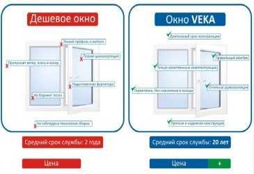 Как выбрать качественные пластиковые окна: рекомендации эксперта