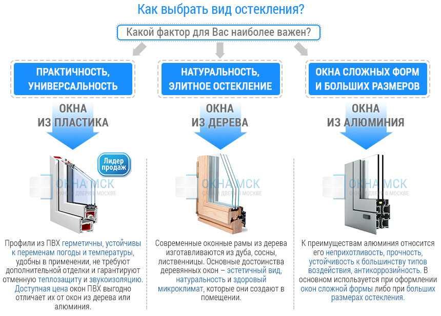 Как выбрать, какие окна лучше ставить в квартиру? обзор вариантов