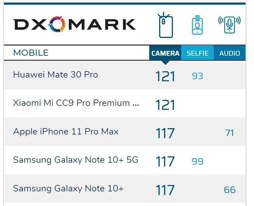 Xiaomi mi 10t и mi 10t pro: камера без позора и похвалы на dxomark - gizchina.it