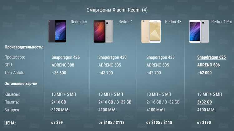 Классификация телефонов xiaomi