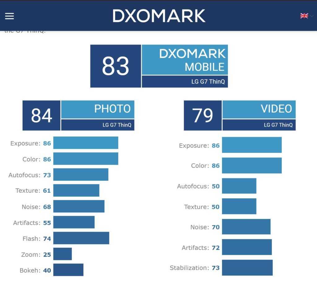 Dxomark - верить ли их оценкам? | droider.ru