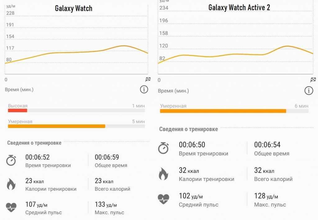 Обзор samsung galaxy watch active 2: характеристики и спортивные функции