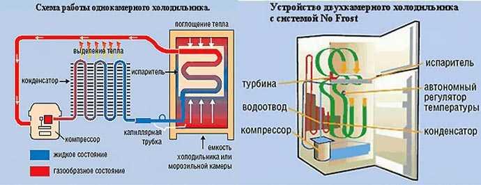 Что такое no frost в холодильнике и как работает эта система. плюсы и минусы системы no frost. рекомендации и советы по выбору и уходу.