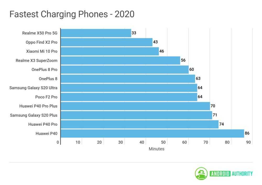 Рейтинг смартфонов 2020 года с самой быстрой зарядкой