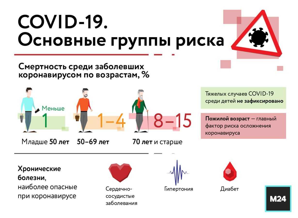 «у вас будет 3-4 месяца…» медики рассказали об эпидемии в рф в 2021 году