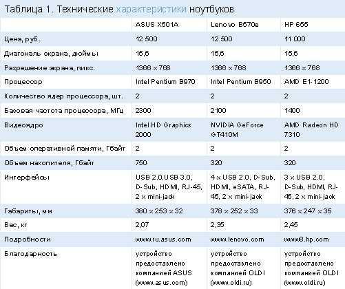 Самый тонкий ноутбук от hp уже в россии. macbook, завидуй