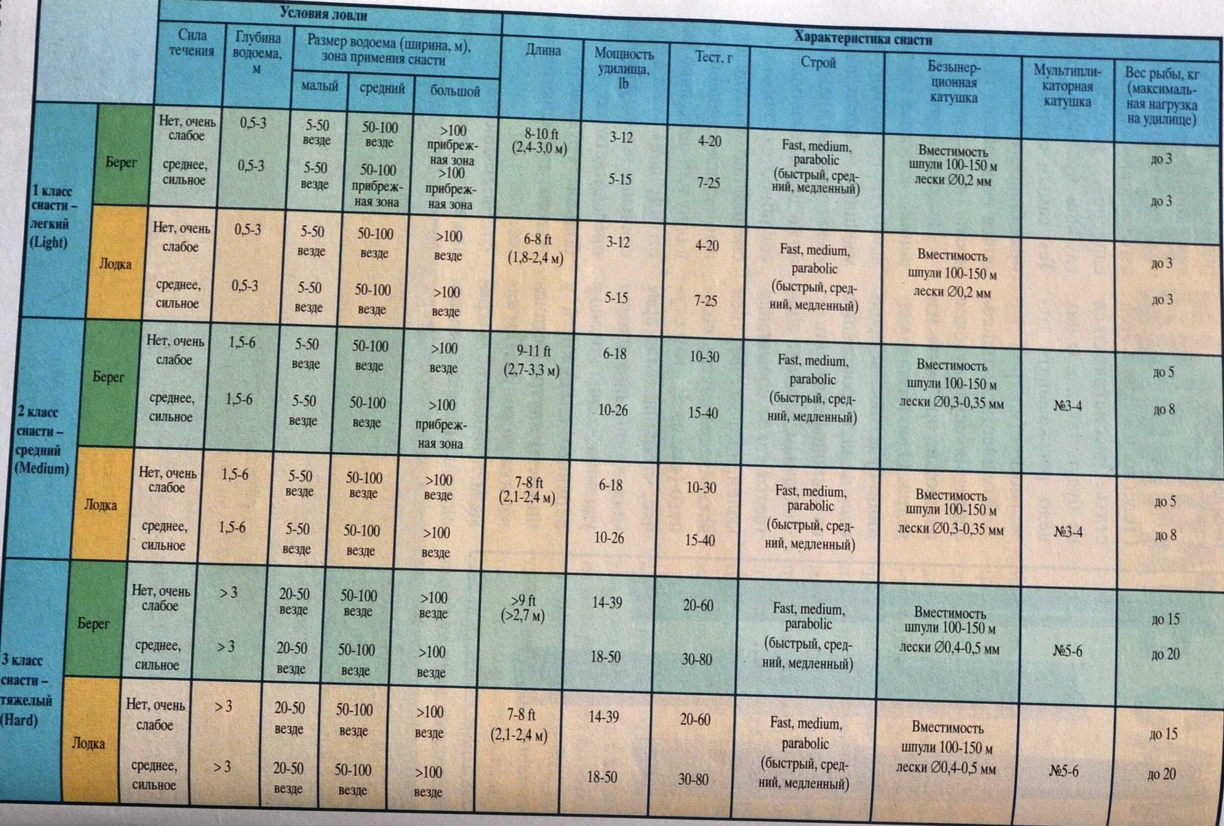 В статье представлена информация на счет того как правильно выбрать катушку для спиннинга Вы узнаете на какой вариант лучше всего ловить щуку
