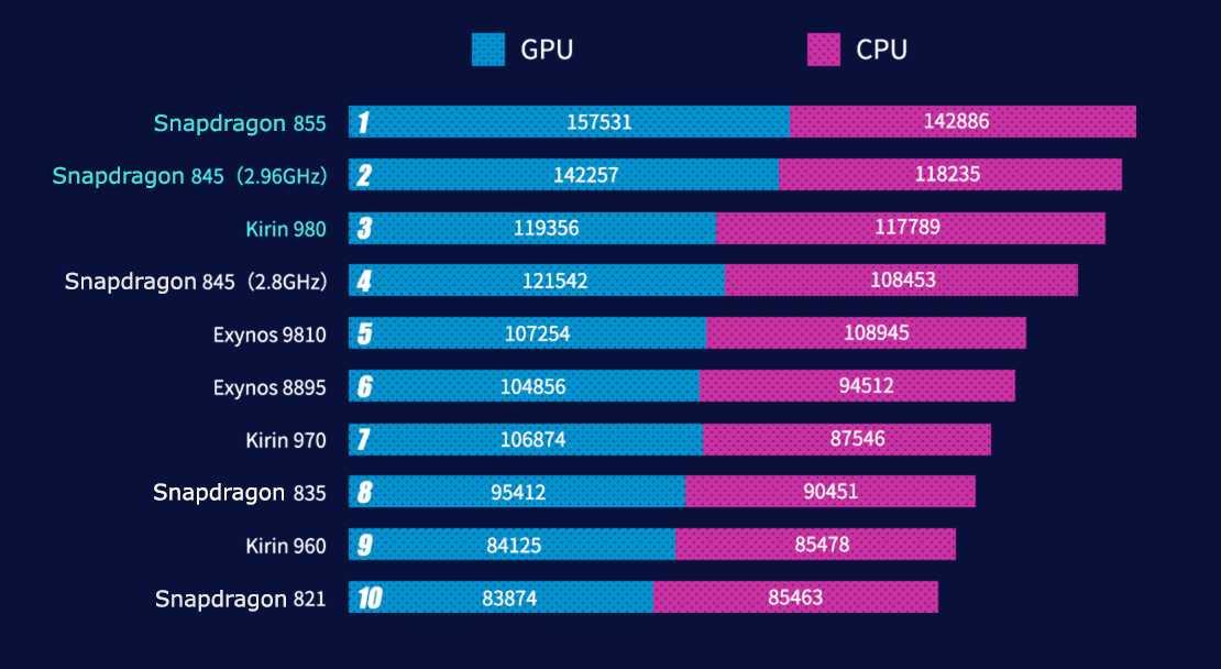 Все отличия kirin 990, 980, 810 и 710 (таблица, тесты) - mobilenotes.ru