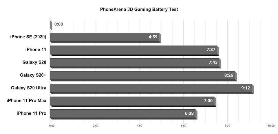 Не ожидал такого. сравнил фото iphone se 2020 и iphone 11 pro max